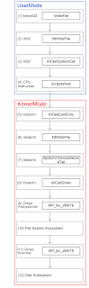 User mode to kernel mode call path of WriteFile