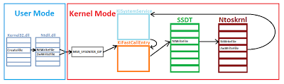 Windows system call path