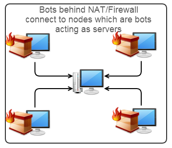 Non NAT/Firewall bot acting as node