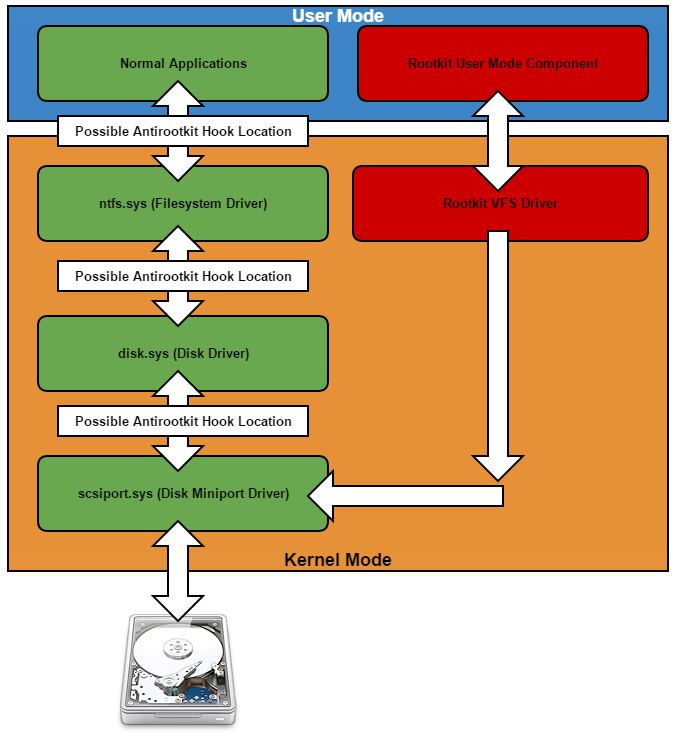 VFS driver and disk driver stack