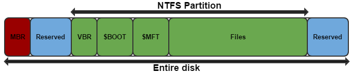 NTFS disk layout