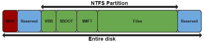 NTFS disk layout