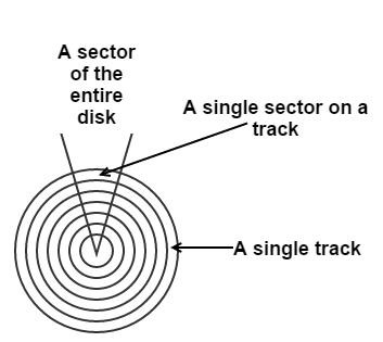 A hard disk platter