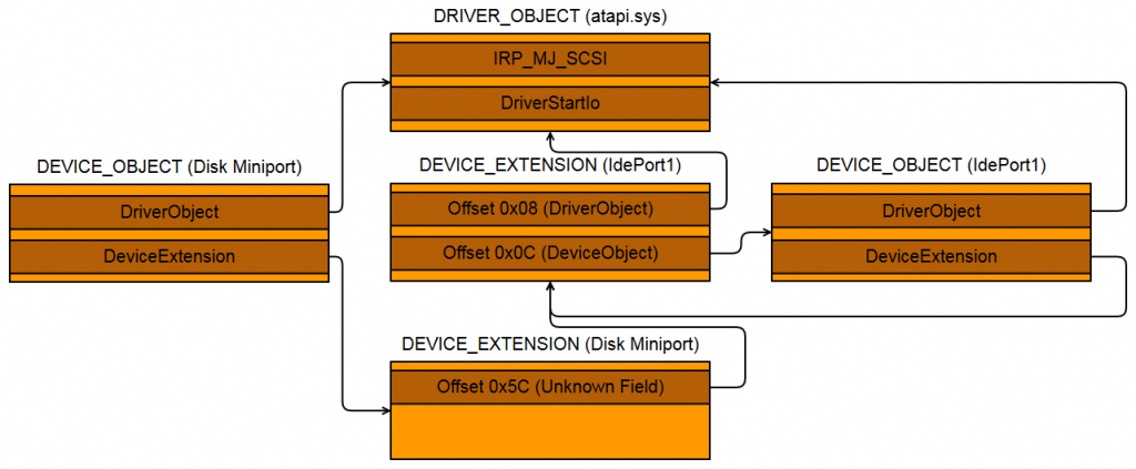 Bootkit Disk Forensics - Part 2 - MalwareTech