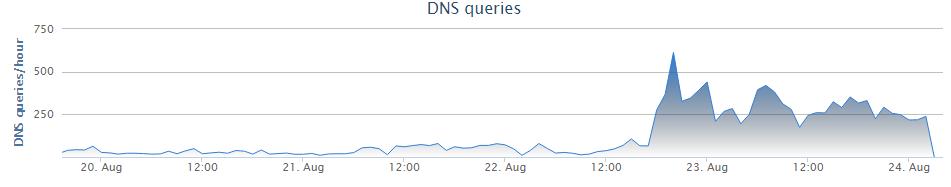 Fallback DNS