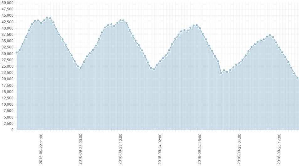 Sality3Graph