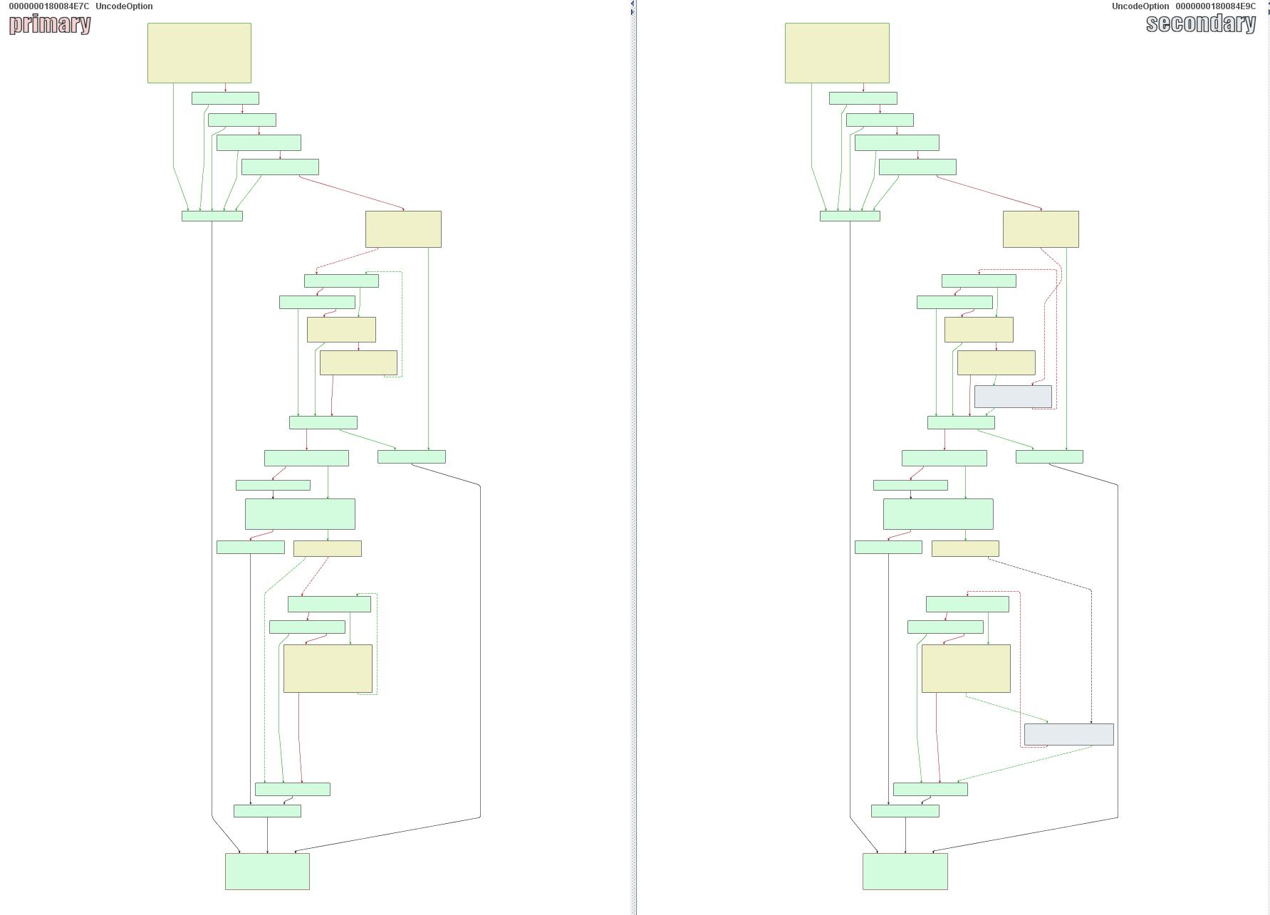 Analyzing a Windows DHCP Server Bug (CVE-2019-0626